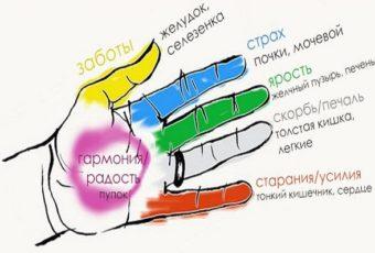 Сжимайте палец на руке и результат вас поразит